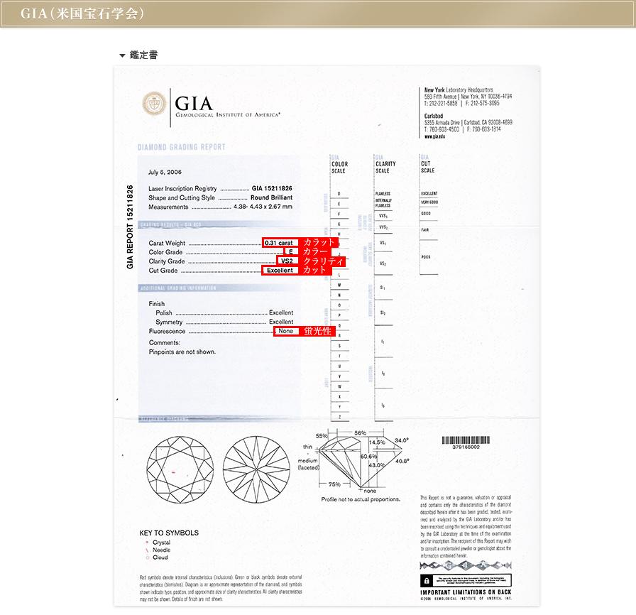GIA(米国宝石学会)